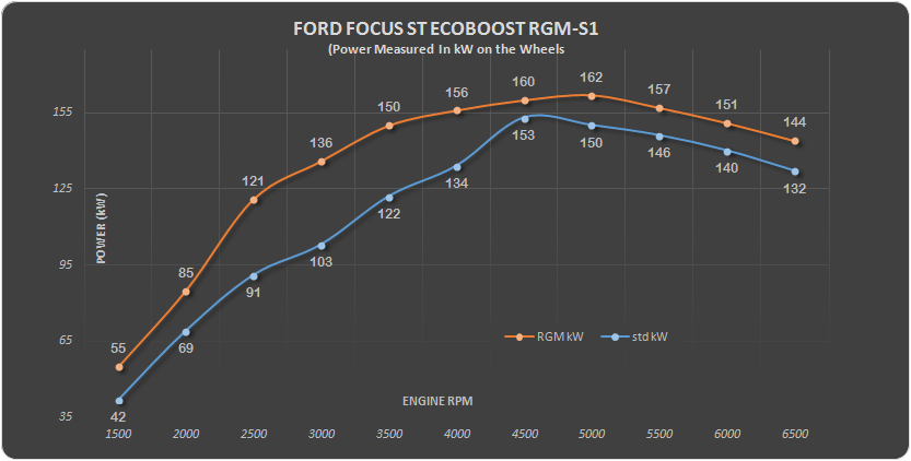 Ford focus Eco RGM S1 kW