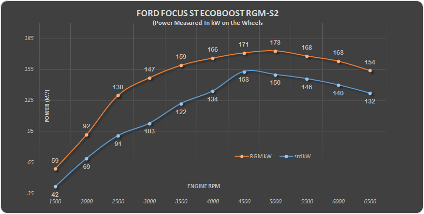 Ford focus Eco RGM S2 kW
