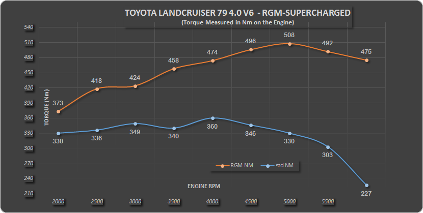 Landcruiser 79 4.0 V6 RGM SP1 Nm