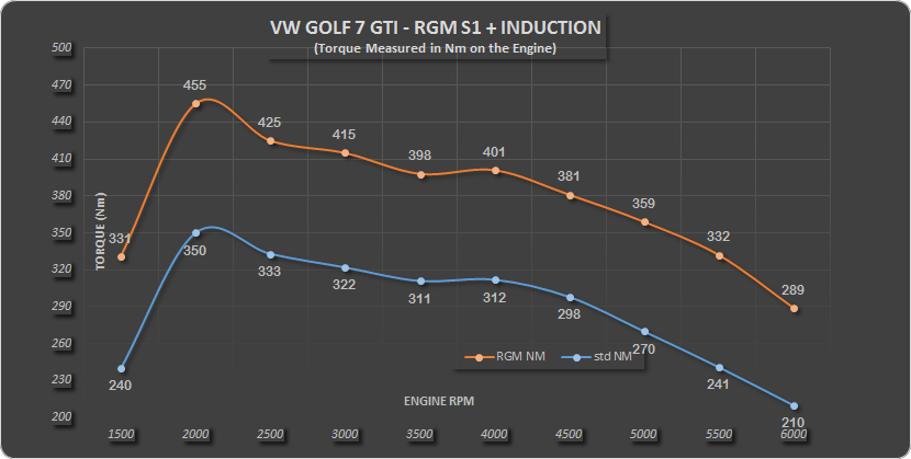 Golf 7 GTI RGM S1 Induction Nm