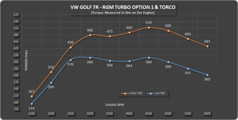 Golf 7R RGM Turbo option1 Nm