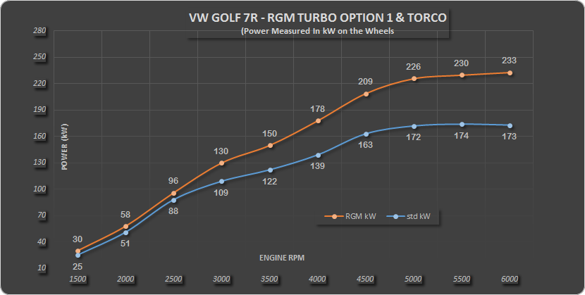 Golf 7R RGM Turbo option1 kW