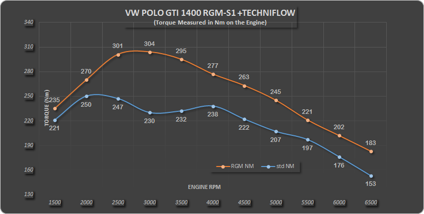Polo 1.4 GTI RGM S1 Techniflow Nm